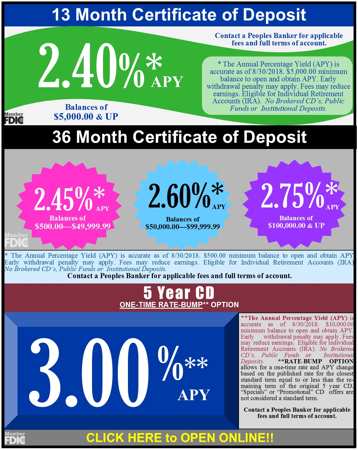 Cds Certificates Of Deposit Iras Peoples Bank